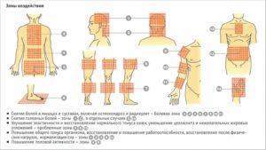 Как правильно пользоваться ручным и электрическим массажером для тела